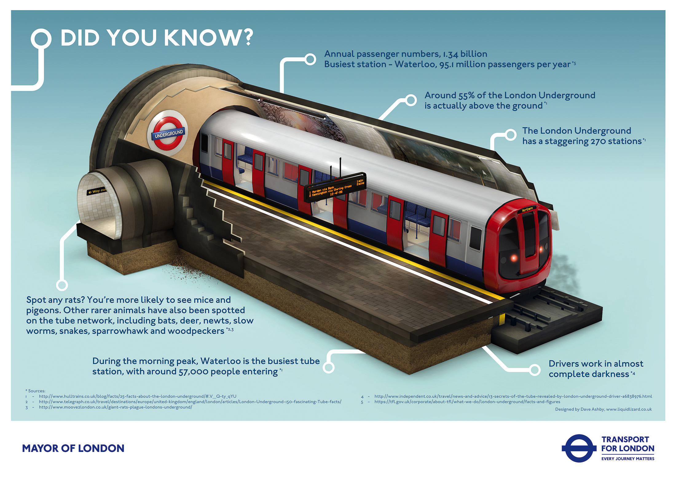 London Underground Poster Infographic